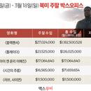 美 박스오피스 | 굳건한 '블랙팬서' 5주 연속 1위