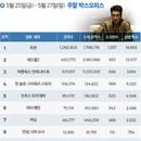 韓 박스오피스 l '독전' 상반기 한국 영화 중 최단기간 100만 돌파