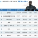 韓 박스오피스 | 설 연휴 최강자 '블랙팬서' 300만 돌파