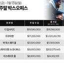미국 박스오피스|'디 업사이드' 1위 데뷔, '아쿠아맨'은 10억 돌파