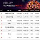 [2018 상반기 영화 결산] 전체 흥행 1위 '어벤져스: 인피니티 워', 한국 영화 1위는 '신과함께-죄와 벌'