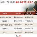 미국 박스오피스 | 공룡과 초능력 가족 쌍끌이 '쥬라기 월드' '인크레더블 2'
