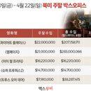 美 박스오피스 | 초거대 괴수 제친 '콰이어트 플레이스' 1위 탈환