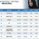 한국 박스오피스 ㅣ '국가부도의 날', '보헤미안 랩소디' 질주 막았다