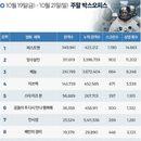 한국 박스오피스 l '퍼스트맨' 1위, '라라랜드' 보다는 아쉽다