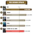 그래픽 뉴스 | 1,300만 돌파 <신과함께-죄와 벌> 하정우 최고 흥행작