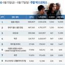 한국 박스오피스 l '탐정: 리턴즈' 1주차에 100만 넘었다