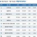 韓 박스오피스 | '사라진 밤' 개봉 첫주 박스오피스 1위