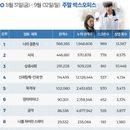한국 박스오피스 l '너의 결혼식' 200만 돌파 눈앞, '서치' 역주행