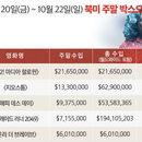 美 박스오피스 | 웰컴! 할로윈 시즌 <부 2! 마디아 할로윈> 1위