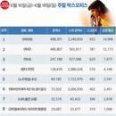 韓 박스오피스   <미이라> 2주 연속 1위, 300만 돌파