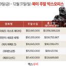 美 박스오피스 | <스타워즈: 라스트 제다이>, 2017년 북미 흥행작 1위