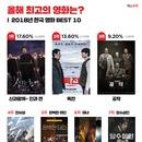 '신과함께-인과연' 관객이 꼽은 2018년 최고작…'독전' 2위