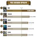 그래픽 뉴스 | 1,200만 돌파 <신과함께-죄와 벌> 역대 흥행 10위