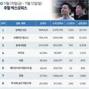 한국 박스오피스 l '완벽한 타인' '보헤미안 랩소디' 쌍끌이 흥행